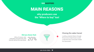 Reasons why producers choose the where to buy tool