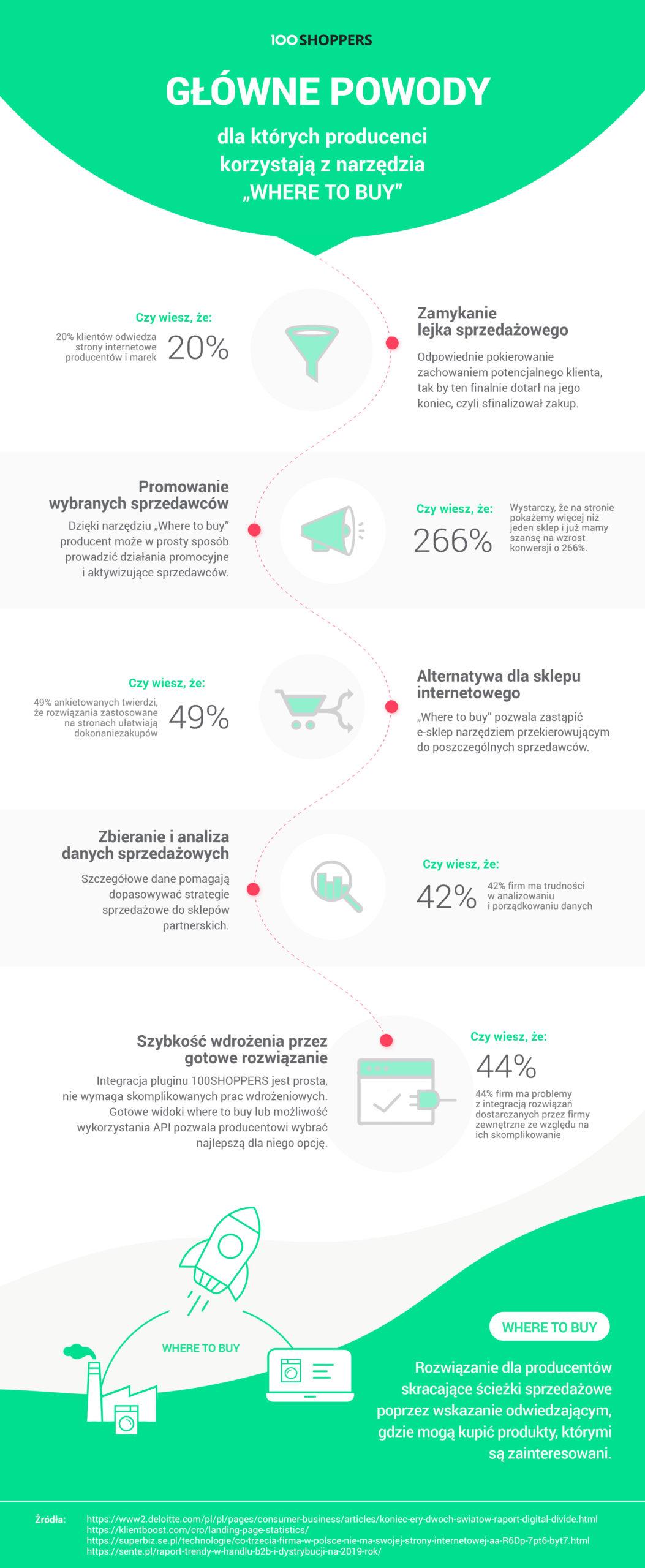 infografika Where-to-buy