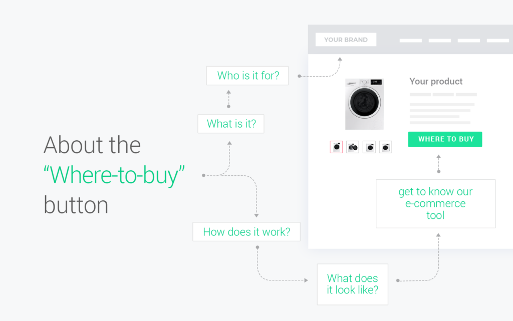 Where-to-buy button
